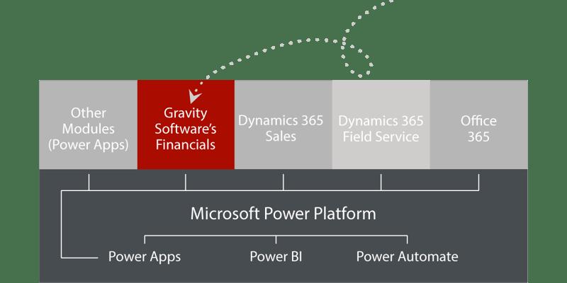 microsoft-power-platform-power-automate-power-bi-gravity-software-power-app-dynamics-365-crm